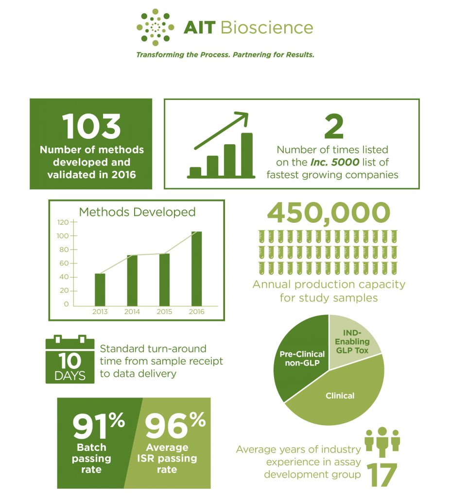AITB By the Numbers
